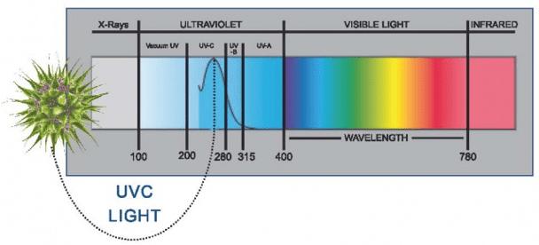 UVC Light Wavelength Germicide