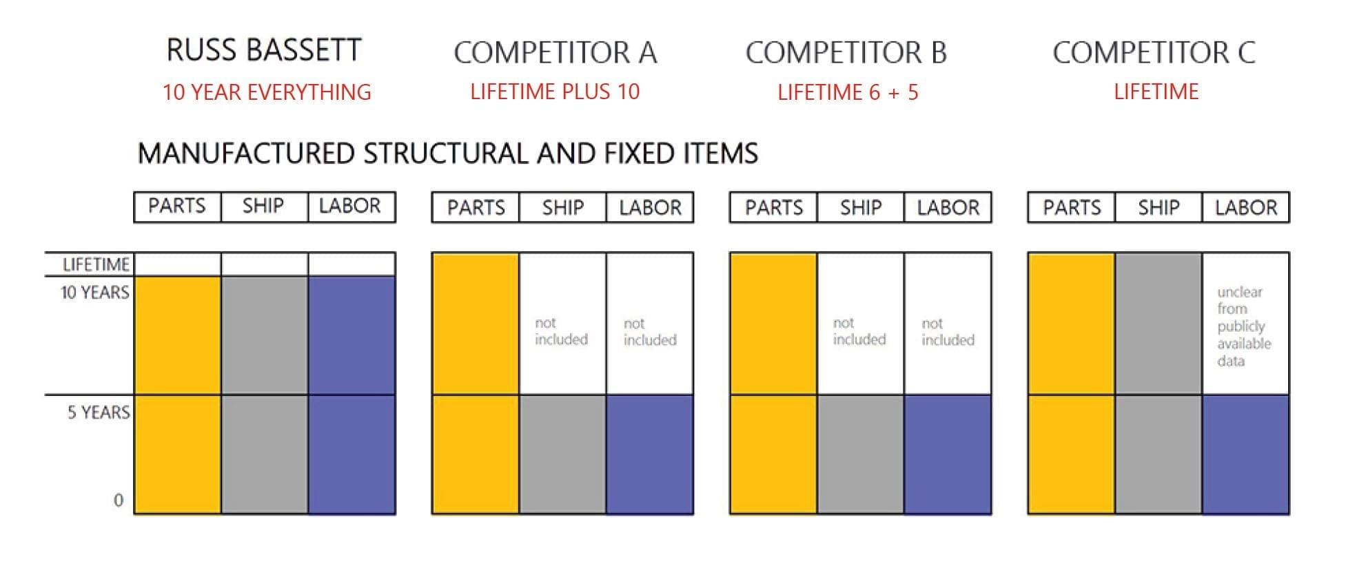 consoles-warranty-comparison-xybix-evans-watson-consoles-russ-bassett